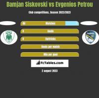 Damjan Siskovski vs Evgenios Petrou h2h player stats
