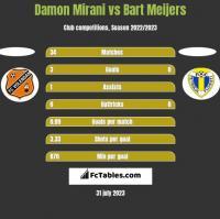 Damon Mirani vs Bart Meijers h2h player stats