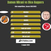 Damon Mirani vs Dico Koppers h2h player stats