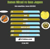 Damon Mirani vs Guus Joppen h2h player stats