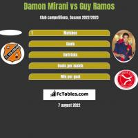 Damon Mirani vs Guy Ramos h2h player stats
