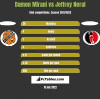 Damon Mirani vs Jeffrey Neral h2h player stats