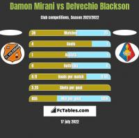 Damon Mirani vs Delvechio Blackson h2h player stats