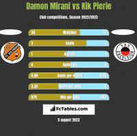 Damon Mirani vs Kik Pierie h2h player stats