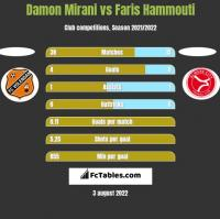 Damon Mirani vs Faris Hammouti h2h player stats