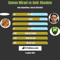 Damon Mirani vs Amir Absalem h2h player stats