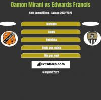 Damon Mirani vs Edwards Francis h2h player stats
