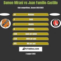 Damon Mirani vs Juan Familio-Castillo h2h player stats