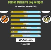 Damon Mirani vs Boy Kemper h2h player stats