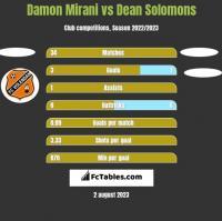 Damon Mirani vs Dean Solomons h2h player stats