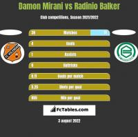 Damon Mirani vs Radinio Balker h2h player stats