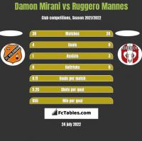 Damon Mirani vs Ruggero Mannes h2h player stats