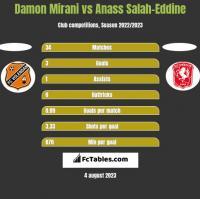 Damon Mirani vs Anass Salah-Eddine h2h player stats