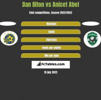 Dan Biton vs Anicet Abel h2h player stats