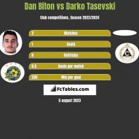 Dan Biton vs Darko Tasevski h2h player stats