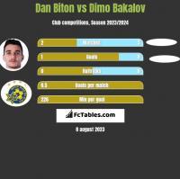Dan Biton vs Dimo Bakalov h2h player stats