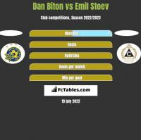 Dan Biton vs Emil Stoev h2h player stats
