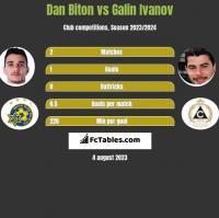 Dan Biton vs Galin Ivanov h2h player stats
