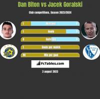 Dan Biton vs Jacek Goralski h2h player stats