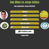 Dan Biton vs Jorge Intima h2h player stats