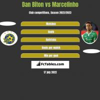 Dan Biton vs Marcelinho h2h player stats