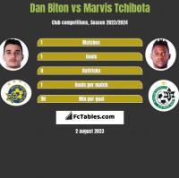 Dan Biton vs Marvis Tchibota h2h player stats