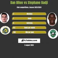 Dan Biton vs Stephane Badji h2h player stats
