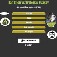 Dan Biton vs Svetoslav Dyakov h2h player stats