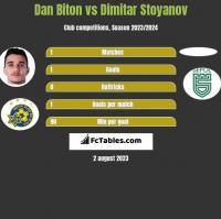 Dan Biton vs Dimitar Stoyanov h2h player stats