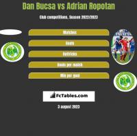 Dan Bucsa vs Adrian Ropotan h2h player stats