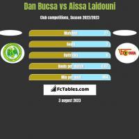 Dan Bucsa vs Aissa Laidouni h2h player stats
