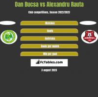 Dan Bucsa vs Alexandru Rauta h2h player stats