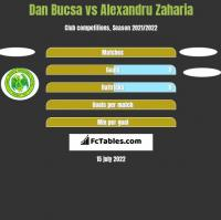 Dan Bucsa vs Alexandru Zaharia h2h player stats