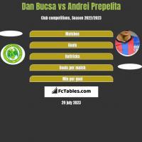 Dan Bucsa vs Andrei Prepelita h2h player stats