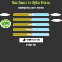 Dan Bucsa vs Dylan Flores h2h player stats