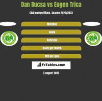 Dan Bucsa vs Eugen Trica h2h player stats