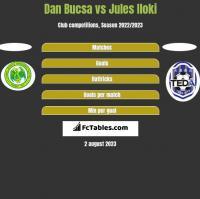 Dan Bucsa vs Jules Iloki h2h player stats