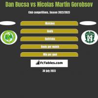 Dan Bucsa vs Nicolas Martin Gorobsov h2h player stats