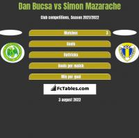 Dan Bucsa vs Simon Mazarache h2h player stats