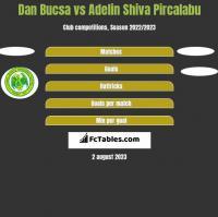 Dan Bucsa vs Adelin Shiva Pircalabu h2h player stats