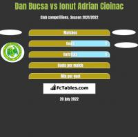 Dan Bucsa vs Ionut Adrian Cioinac h2h player stats