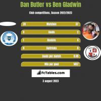 Dan Butler vs Ben Gladwin h2h player stats