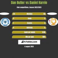 Dan Butler vs Daniel Harvie h2h player stats