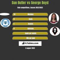 Dan Butler vs George Boyd h2h player stats