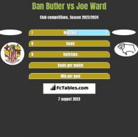 Dan Butler vs Joe Ward h2h player stats