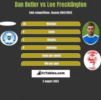Dan Butler vs Lee Frecklington h2h player stats