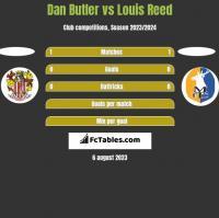 Dan Butler vs Louis Reed h2h player stats