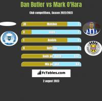 Dan Butler vs Mark O'Hara h2h player stats
