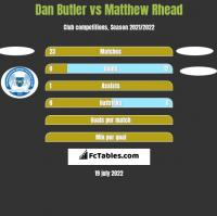 Dan Butler vs Matthew Rhead h2h player stats