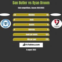 Dan Butler vs Ryan Broom h2h player stats